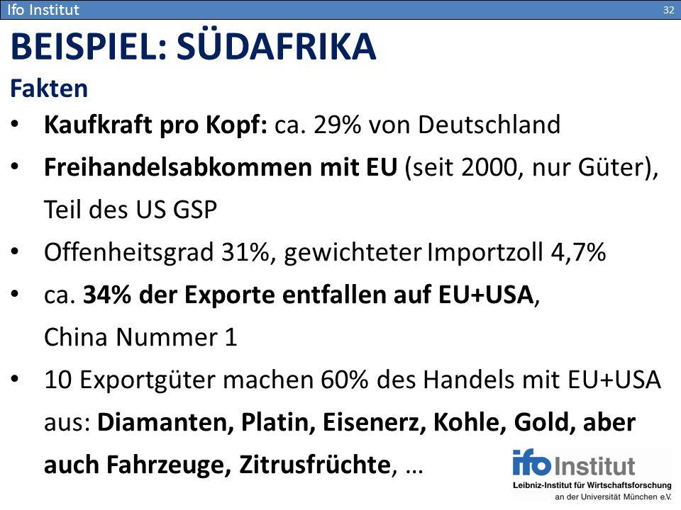 BEISPIEL: SÜDAFRIKA Fakten Kaufkraft pro Kopf: ca. 29% von Deutschland