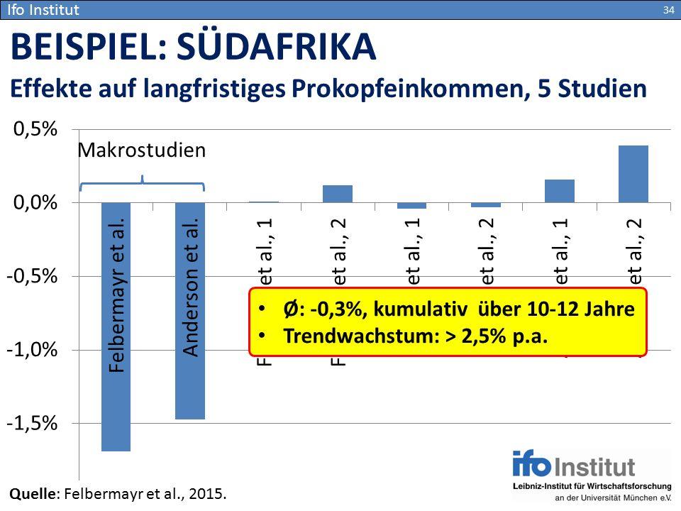 Ifo Institut BEISPIEL: SÜDAFRIKA. Effekte auf langfristiges Prokopfeinkommen, 5 Studien.