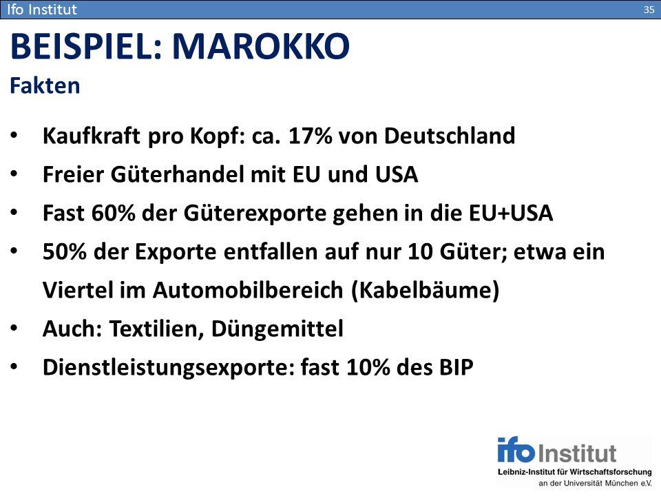 BEISPIEL: MAROKKO Fakten Kaufkraft pro Kopf: ca. 17% von Deutschland