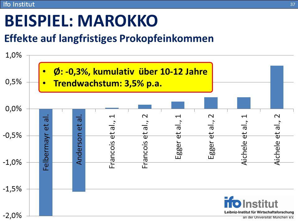 BEISPIEL: MAROKKO Effekte auf langfristiges Prokopfeinkommen