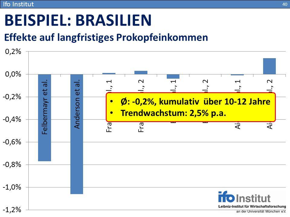 BEISPIEL: BRASILIEN Effekte auf langfristiges Prokopfeinkommen
