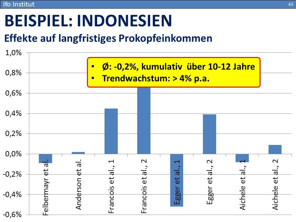 BEISPIEL: INDONESIEN Effekte auf langfristiges Prokopfeinkommen