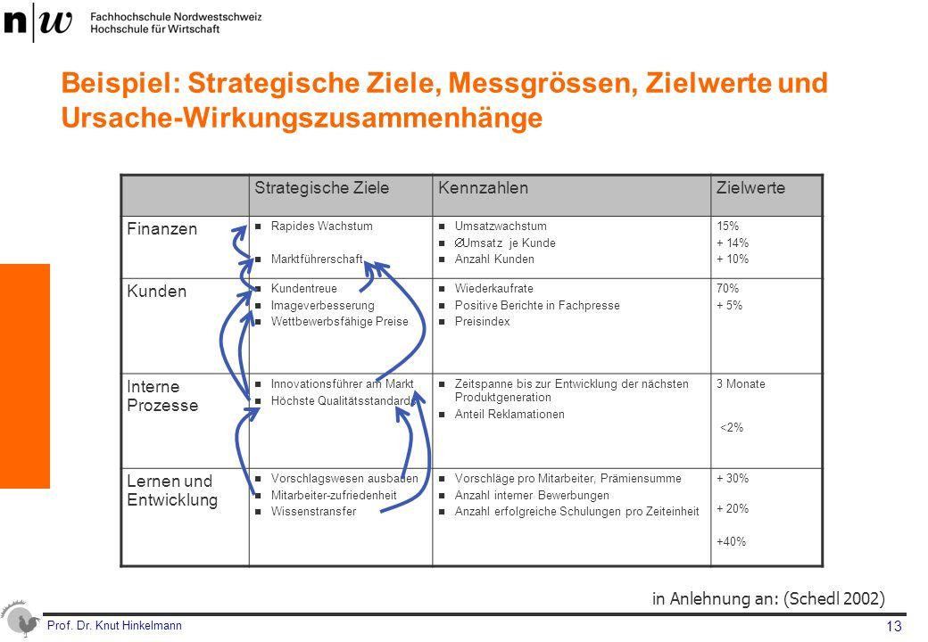 Beispiel: Strategische Ziele, Messgrössen, Zielwerte und Ursache-Wirkungszusammenhänge