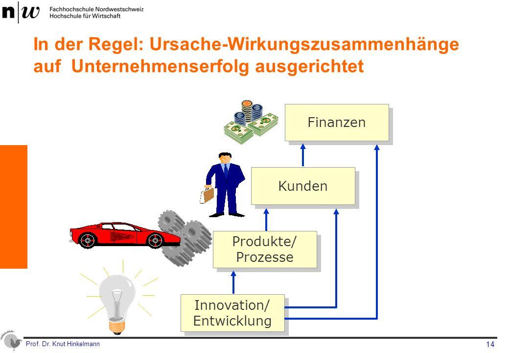 Innovation/ Entwicklung