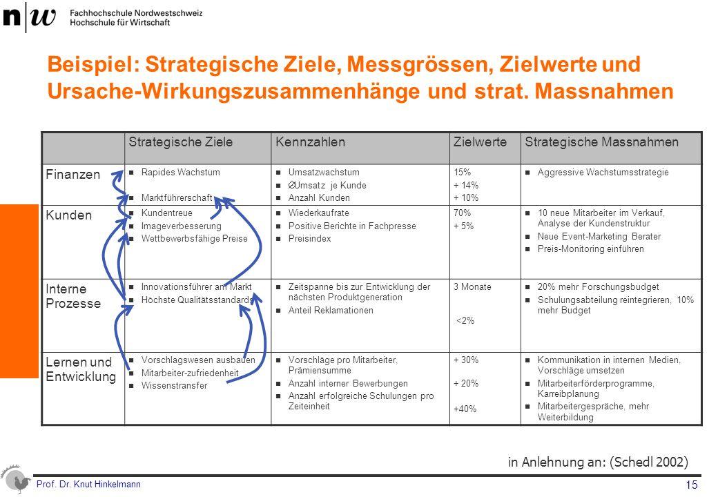 Beispiel: Strategische Ziele, Messgrössen, Zielwerte und Ursache-Wirkungszusammenhänge und strat. Massnahmen