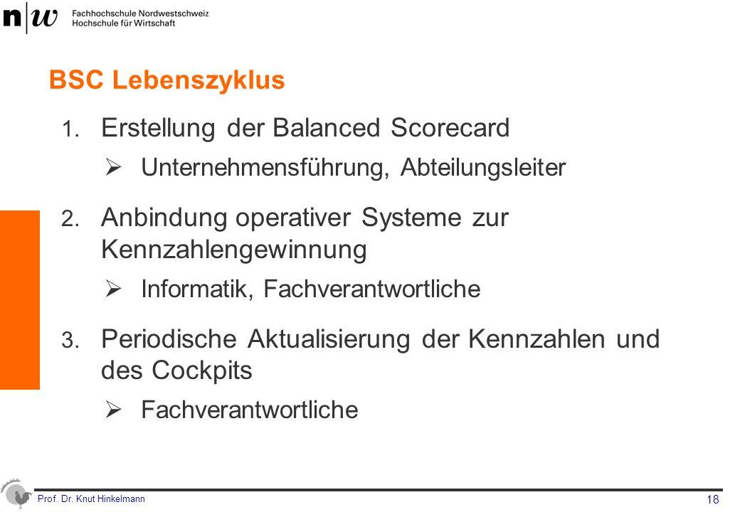 Erstellung der Balanced Scorecard