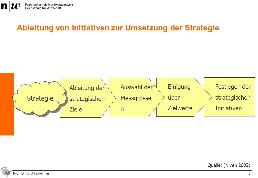 Ableitung von Initiativen zur Umsetzung der Strategie