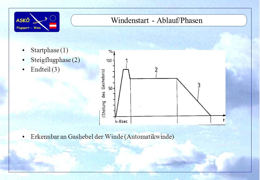 Windenstart - Ablauf/Phasen