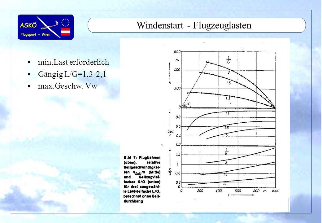 Windenstart - Flugzeuglasten
