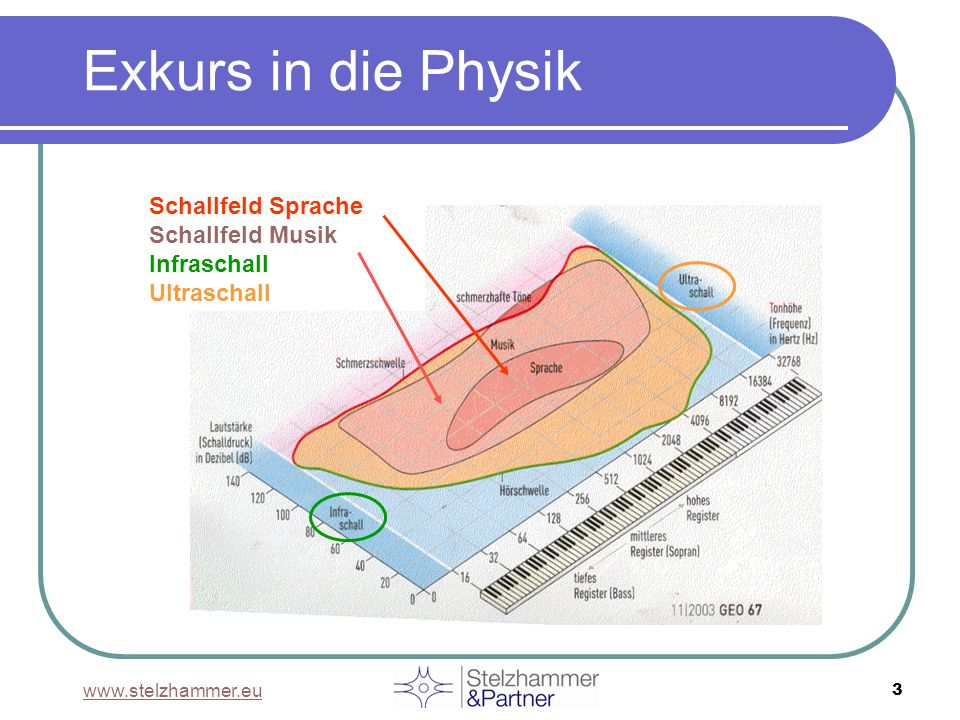 Exkurs in die Physik Schallfeld Sprache Schallfeld Musik Infraschall