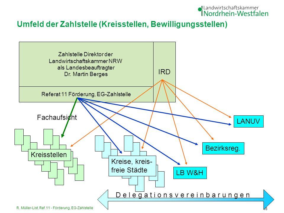 Umfeld der Zahlstelle (Kreisstellen, Bewilligungsstellen)