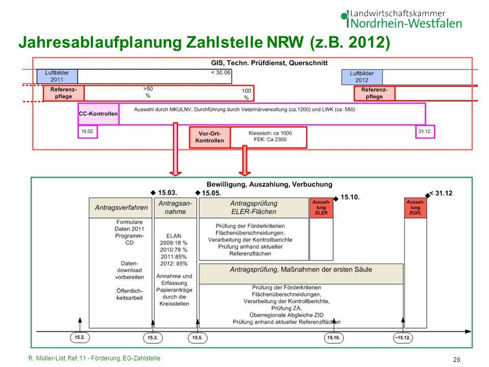 Jahresablaufplanung Zahlstelle NRW (z.B. 2012)