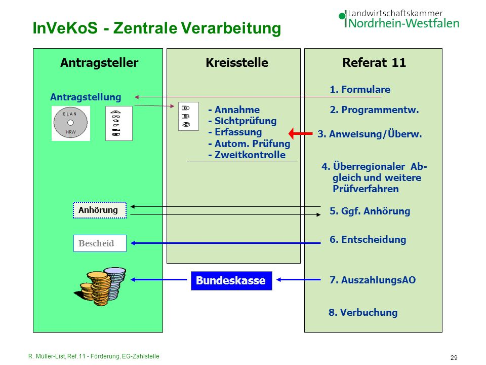 InVeKoS - Zentrale Verarbeitung