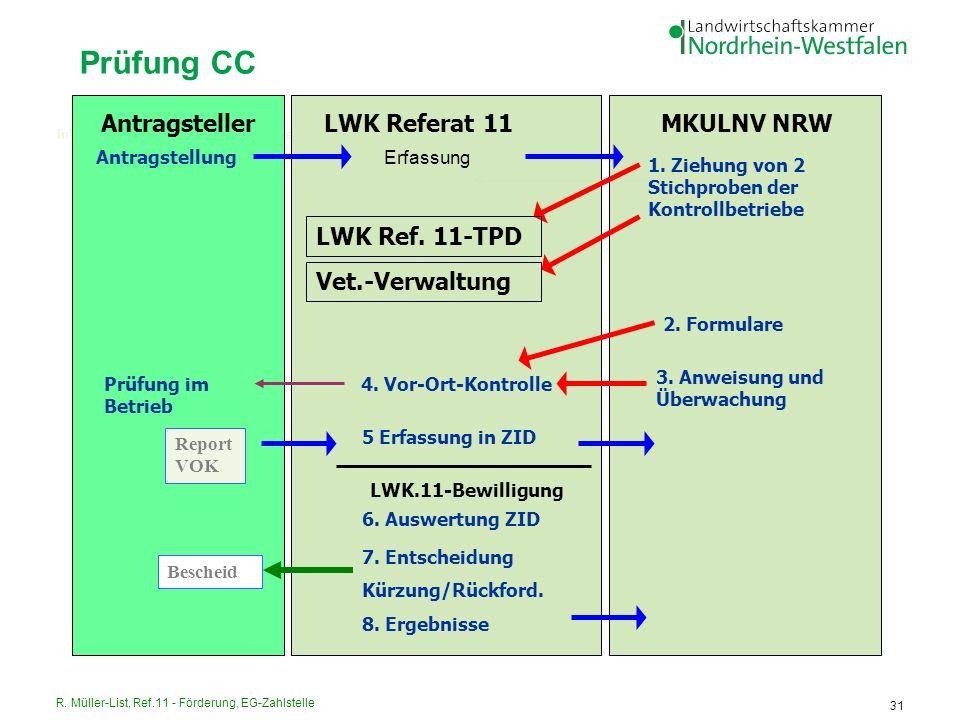 Prüfung CC Antragsteller LWK Referat 11 MKULNV NRW LWK Ref. 11-TPD