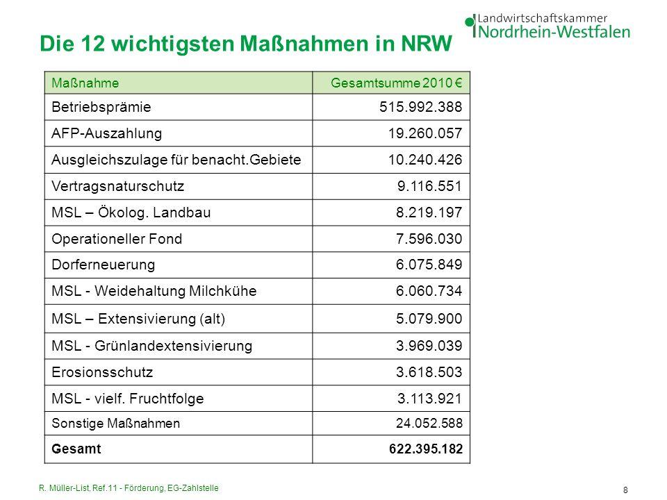 Die 12 wichtigsten Maßnahmen in NRW