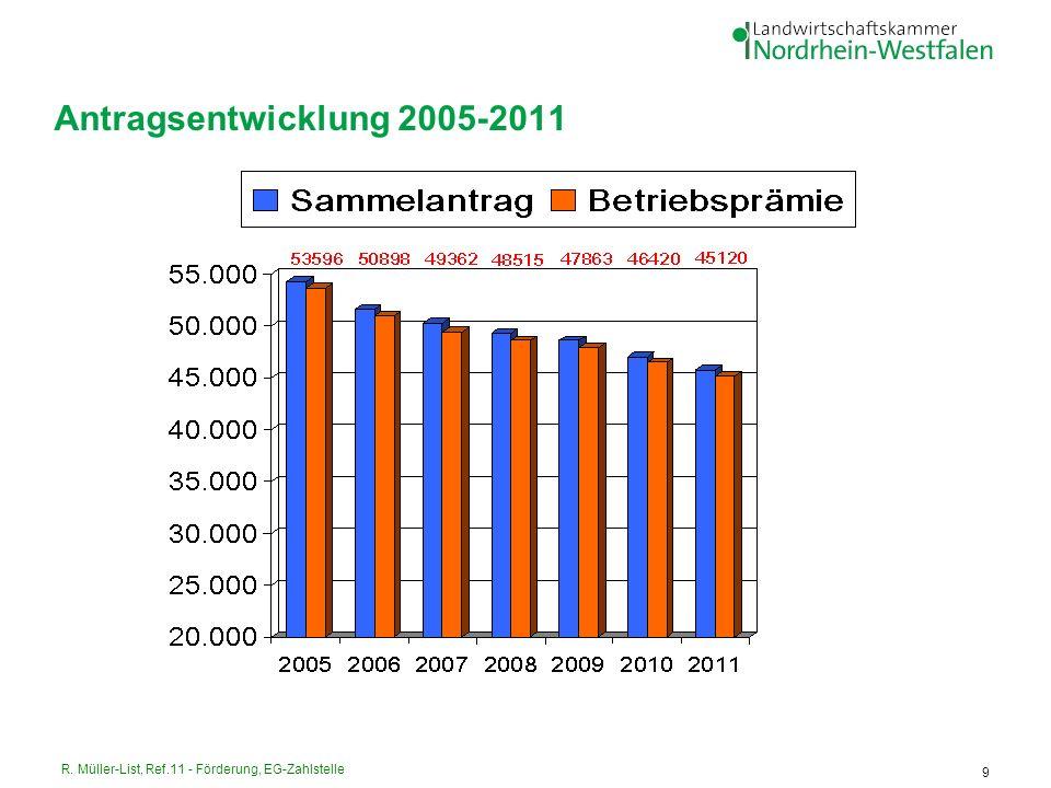 Antragsentwicklung 2005-2011 R. Müller-List, Ref.11 - Förderung, EG-Zahlstelle