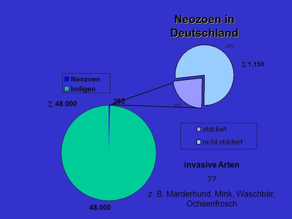 Neozoen in Deutschland