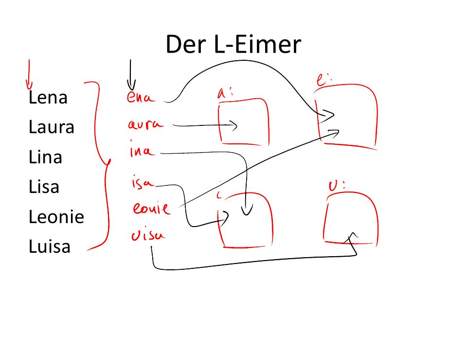 Der L-Eimer Lena Laura Lina Lisa Leonie Luisa