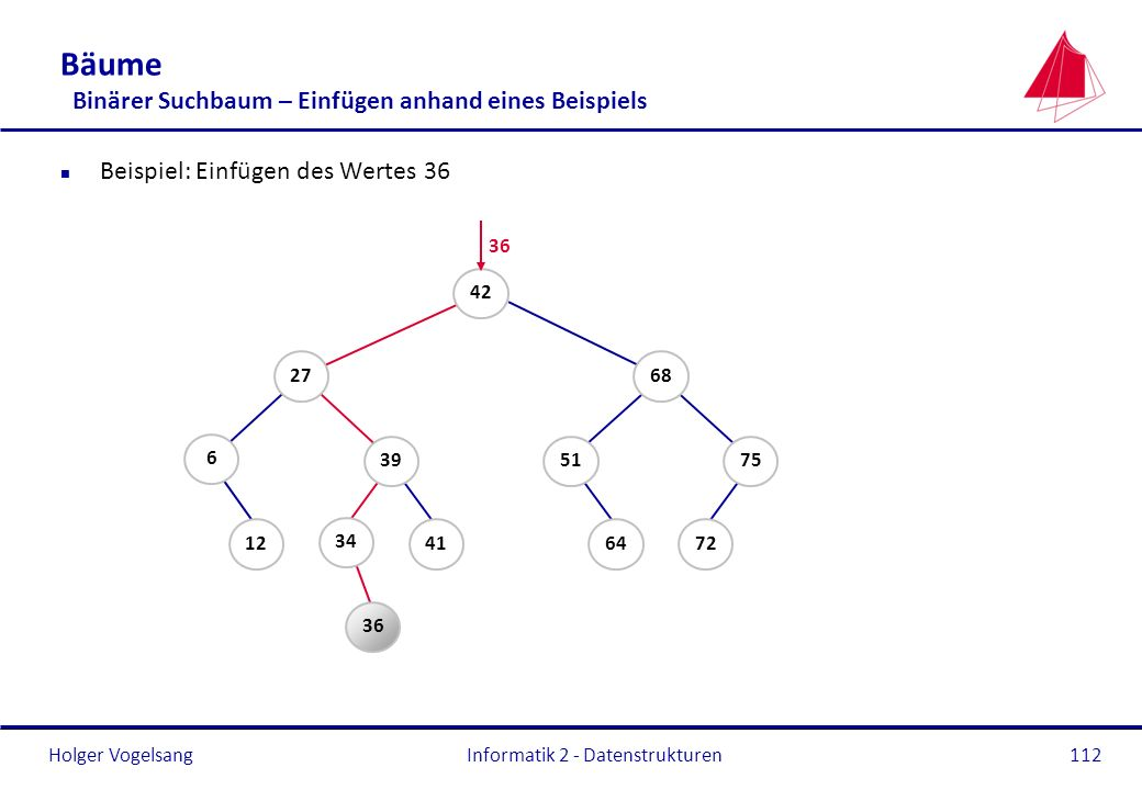 Bäume Binärer Suchbaum – Einfügen anhand eines Beispiels