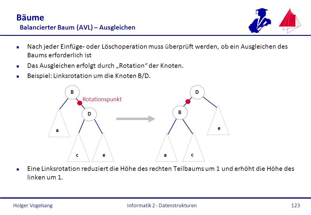 Bäume Balancierter Baum (AVL) – Ausgleichen