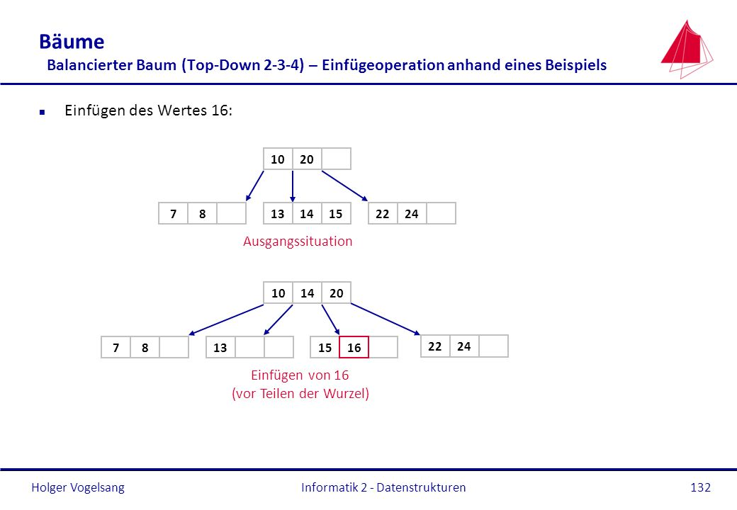 28.03.2017 Bäume Balancierter Baum (Top-Down 2-3-4) – Einfügeoperation anhand eines Beispiels. Einfügen des Wertes 16: