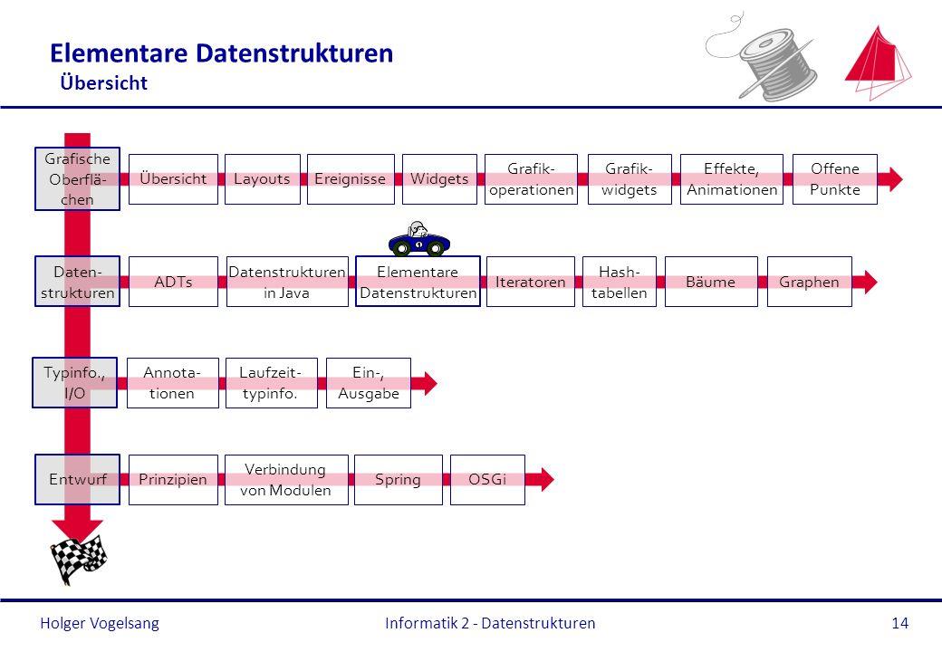 Elementare Datenstrukturen Übersicht