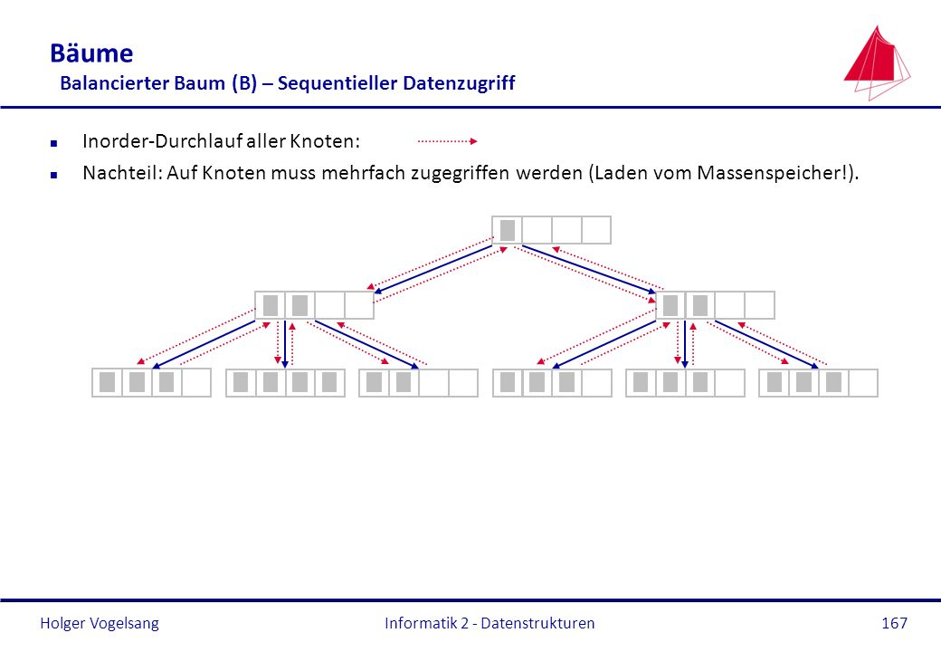 Bäume Balancierter Baum (B) – Sequentieller Datenzugriff
