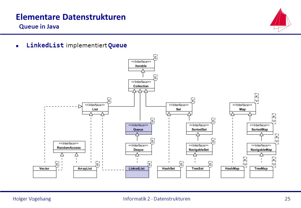 Elementare Datenstrukturen Queue in Java