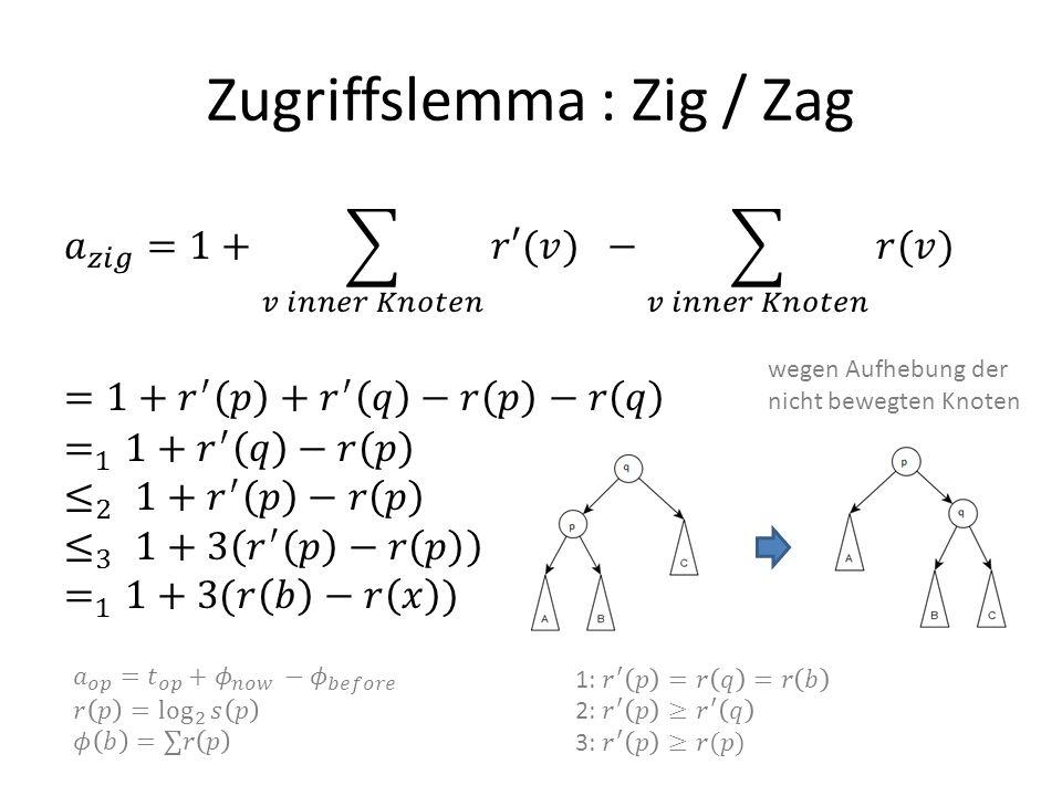 Zugriffslemma : Zig / Zag