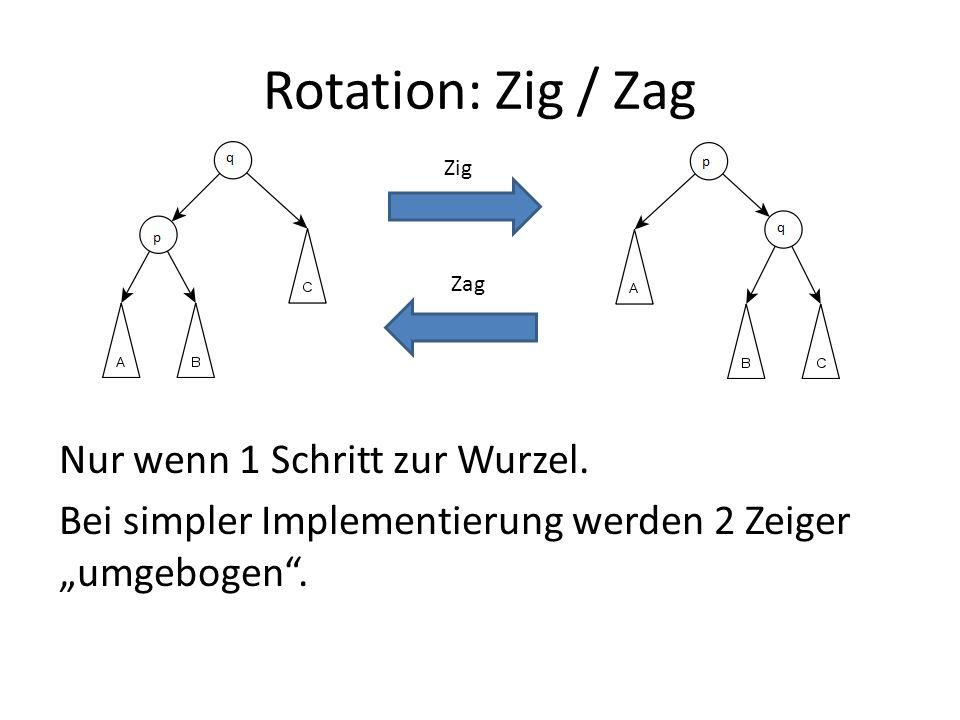 Rotation: Zig / Zag Zig. Zag. Nur wenn 1 Schritt zur Wurzel.