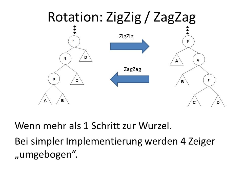 Rotation: ZigZig / ZagZag