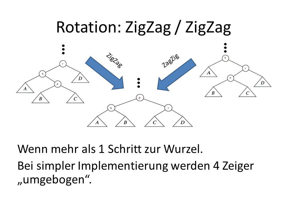 Rotation: ZigZag / ZigZag