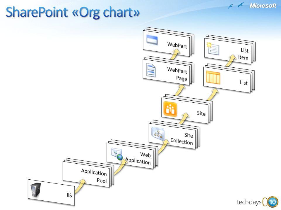 SharePoint «Org chart»