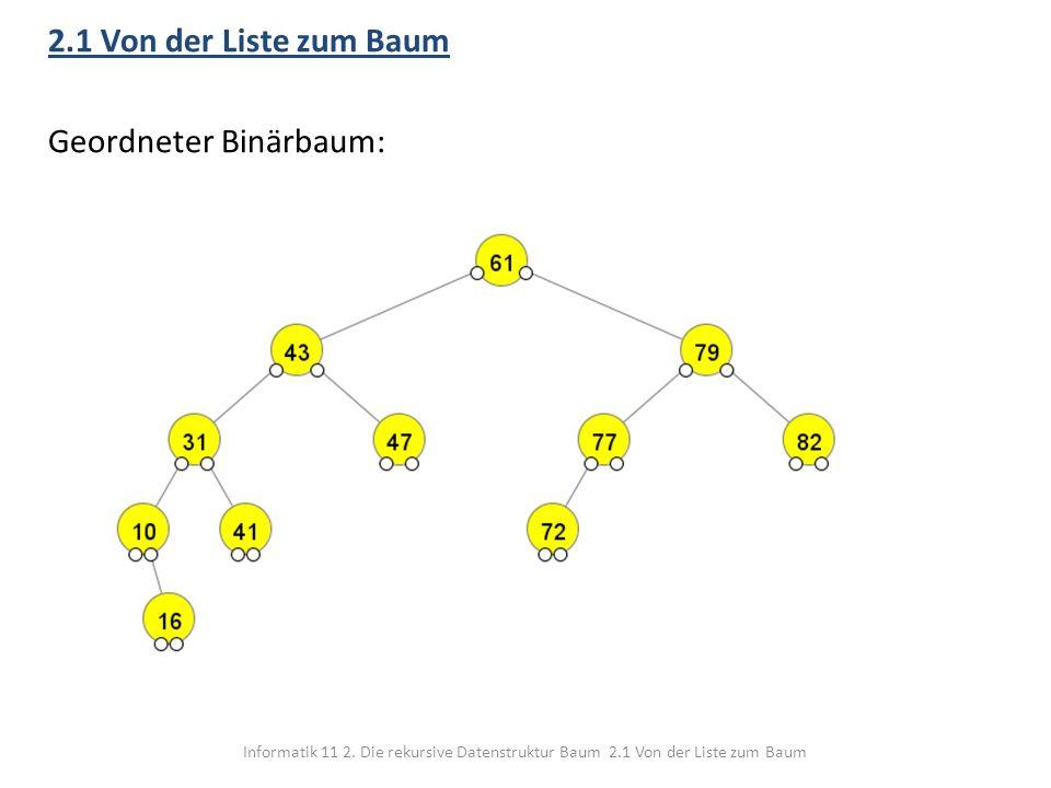 2.1 Von der Liste zum Baum Geordneter Binärbaum: