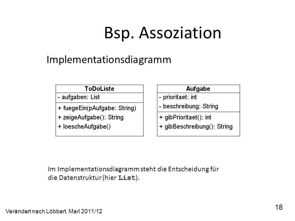Bsp. Assoziation Implementationsdiagramm