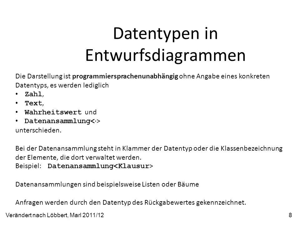 Datentypen in Entwurfsdiagrammen