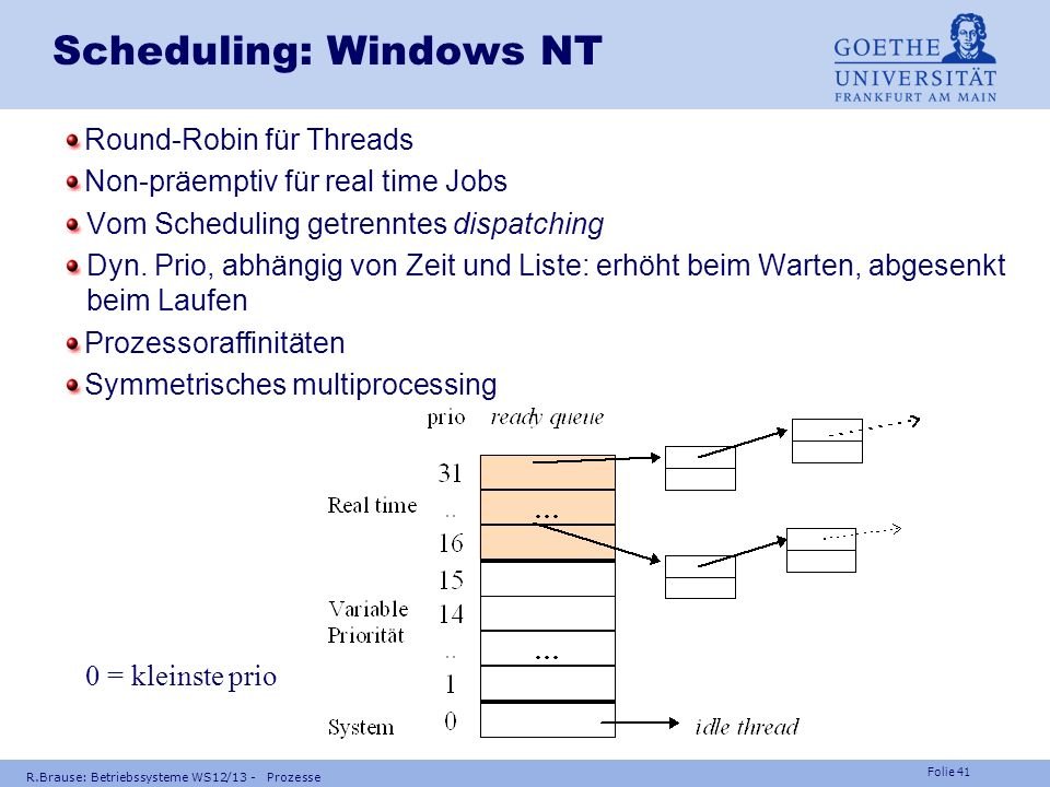 Scheduling: Windows NT