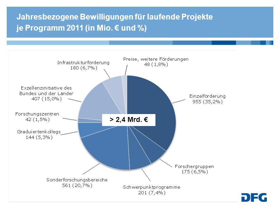 Jahresbezogene Bewilligungen für laufende Projekte je Programm 2011 (in Mio. € und %)