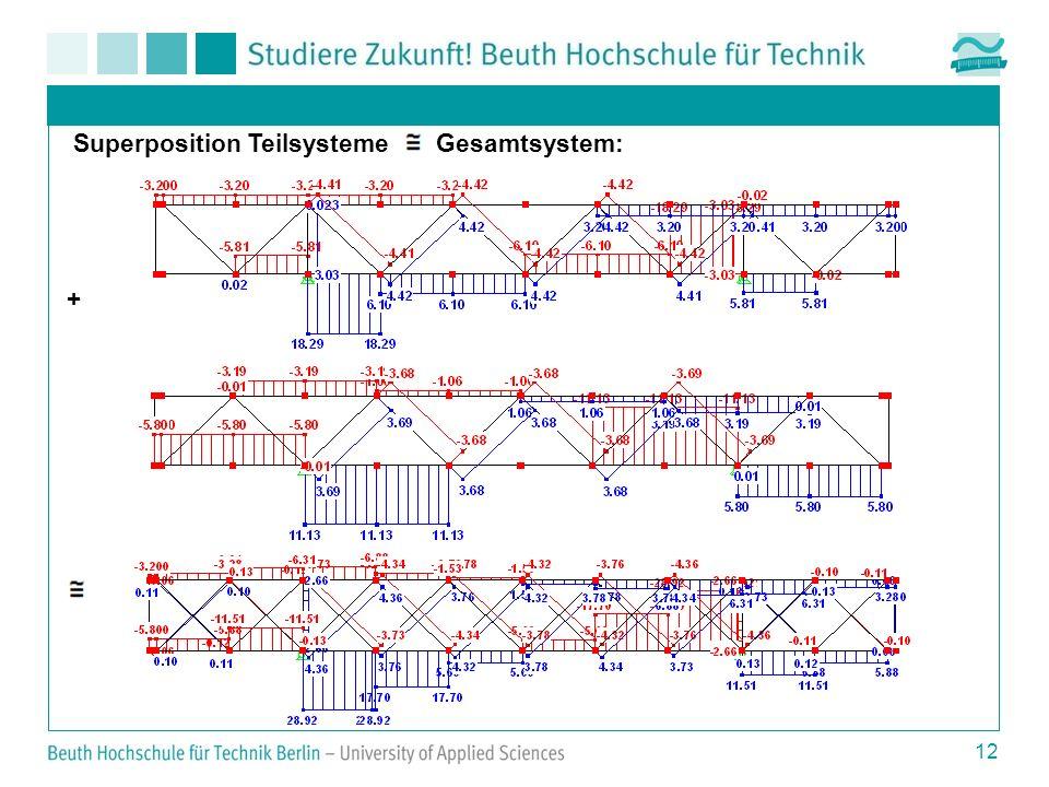 Superposition Teilsysteme Gesamtsystem: