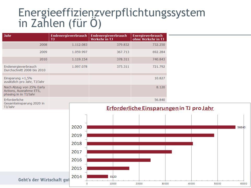 Energieeffizienzverpflichtungssystem in Zahlen (für Ö)