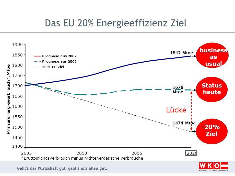 Das EU 20% Energieeffizienz Ziel