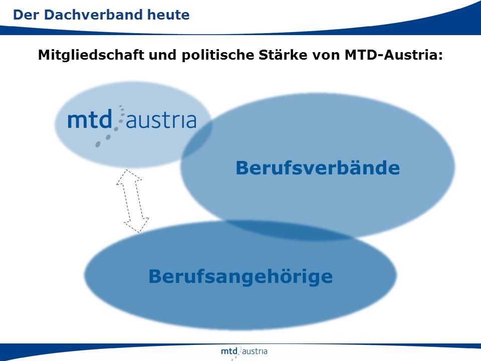 Mitgliedschaft und politische Stärke von MTD-Austria: