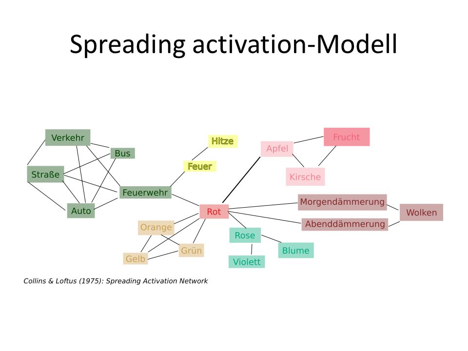 Spreading activation-Modell