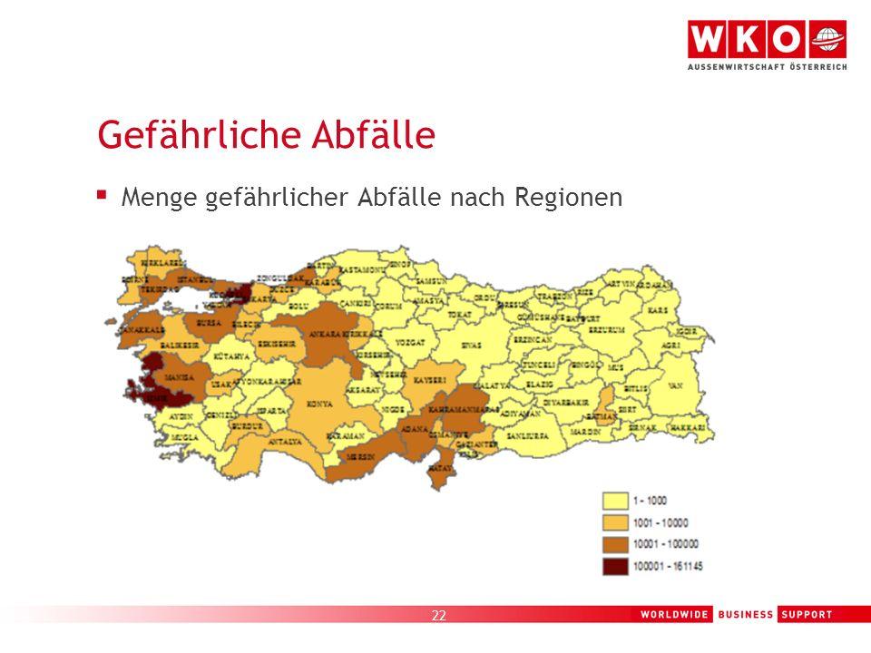 Menge gefährlicher Abfälle nach Regionen