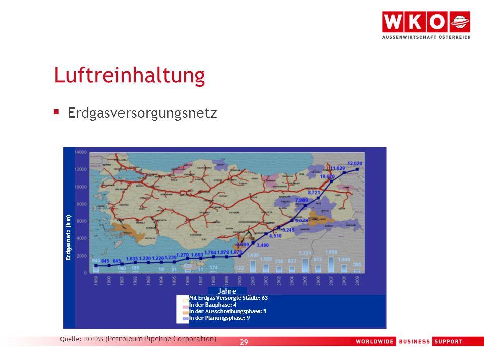 Erdgasversorgungsnetz