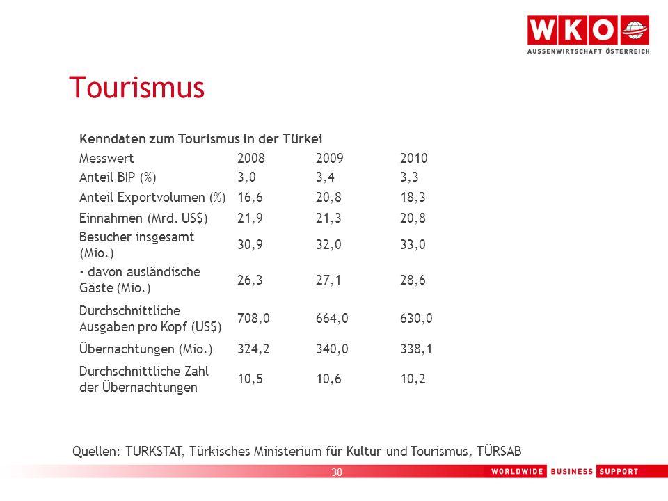 Tourismus Kenndaten zum Tourismus in der Türkei Messwert 2008 2009