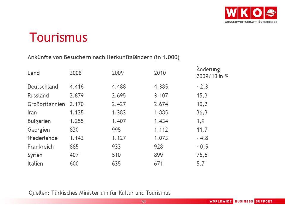 Tourismus Ankünfte von Besuchern nach Herkunftsländern (in 1.000) Land