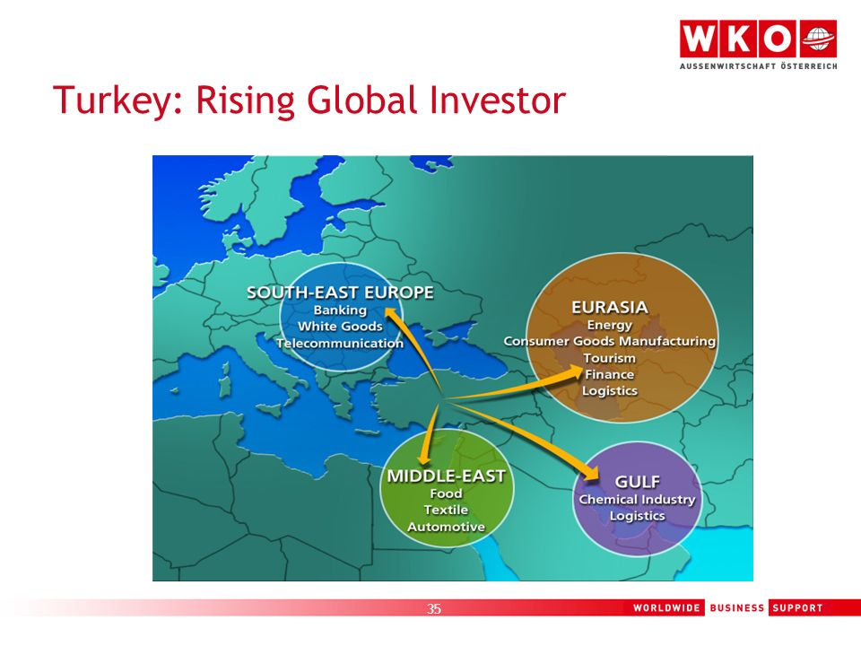 Turkey: Rising Global Investor