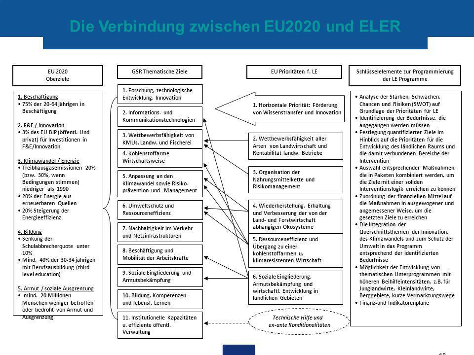 Die Verbindung zwischen EU2020 und ELER