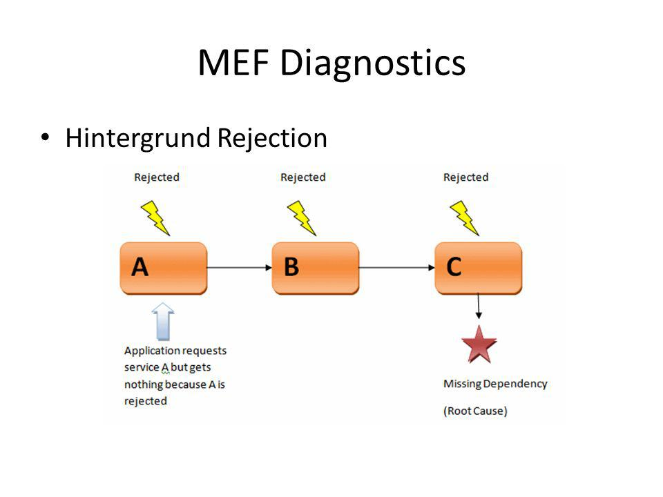 MEF Diagnostics Hintergrund Rejection